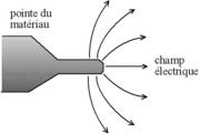 principe du microscope à effet de champ: l'objet, taillé en pointe très fine, est décomposé par un champ électrique