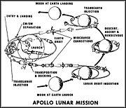 Schema de la mission