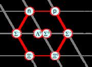 Les huit baryons de spin 1/2, classés par étrangeté (S) et charge (Q)