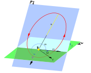 Diagramme des éléments orbitaux, incluant l'inclinaison (i).