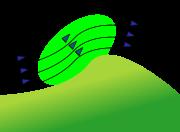 Schéma d'une pente, en vert la zone ascendante