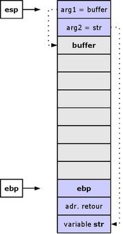 État de la pile avant l'appel à la fonction strcpy