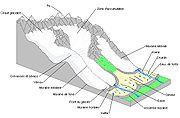 Schéma d'un glacier type.