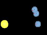 Comparaison entre jour sidéral et jour solaire:la planète positionnée en 1 met un jour sidéral pour arriver en 2et un jour solaire pour arriver en 3