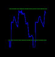 Signal vidéo: une ligne se compose d'une impulsion (vers le bas) de synchronisation, puis de l'intensité du spot balayant l'écran