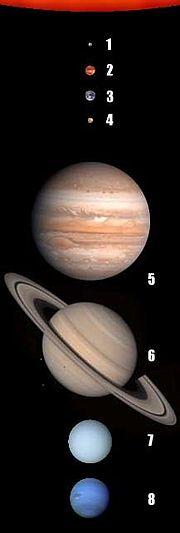 1Mercure; 2Vénus; 3Terre; 4Mars; 5Jupiter; 6Saturne; 7Uranus; 8Neptune (les tailles respectives des 8 planètes et du soleil sont respectées, mais pas les distances)