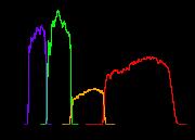 Réponse des quatre filtres de la caméra IRAC en électron/photon