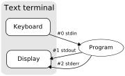 Les descripteurs de fichier pour l'entrée, la sortie, et les erreurs