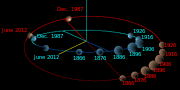 Ce diagramme indique les positions relatives de Pluton (en rouge) et Neptune (en bleu) à certaines dates. Les tailles de Neptune et Pluton sont représentées comme inversement proportionnelles à leur distance. L'approche minimale a eu lieu en juin 1896 à 18,9 ua.