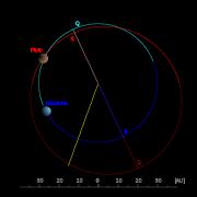 Orbite de Pluton, vue polaire. Cette vue