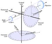 Les axes et les cercles gradués d'un théodolite.