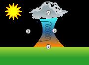 Schéma d'une colonne d'air chaud. En (1), l'air s'échauffe près du sol. Il s'élève en (2) avant de refroidir au contact d'un nuage (A). L'air entre alors en expansion et redescend (3).