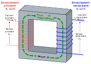 Modèle simplifié d'un transformateur électrique idéal.