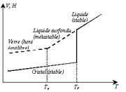 Variations thermiques du volume spécifique V et de l?enthalpie H lors du passage de l?état liquide à l?état solide (vitreux ou cristallin)