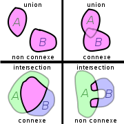 Exemples d'unions et d'intersections connexe ou non.