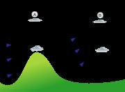 Vol d'onde avec une première onde sur le relief (A) puis une seconde qui comporte des nuages lenticulaires (B)