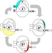 Quatre temps du Moteur Wankel1 = Admission 2 = Compression 3 = Explosion 4 = Échappement B = Bougie d'allumage R = Piston A = Conduit d'admission E = Conduit d'échappement