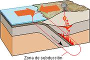 Schéma simplifié d'une zone de subduction