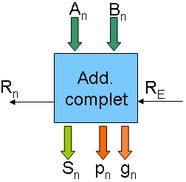 Additionneur un bit avec les sorties p et g complémentaires