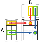 Image:Matrix multiplication diagram.svg