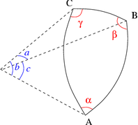 Fig. 2 - Triangle sph�rique�: dimensions r�duites a, b et c�; angles α, β et γ.