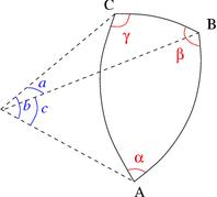 Fig. 2 - Triangle sphérique: dimensions réduites a, b et c; angles α, β et γ.