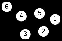 Un exemple de graphe non orienté avec 6 sommets et 7 arêtes.