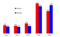 Comp�tition Airbus-Boeing: Commandes nettes 2002-2006
