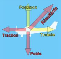 Un avion subit trois forces