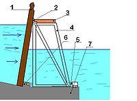 Système Poirée:1=aiguille,2=appui, 3=passerelle, 4=fermette, 5=pivot, 6=heurtoir,7=radier