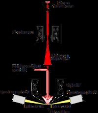 Schéma de la Microsonde de Castaing