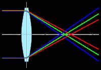 Principe de l'aberration chromatique