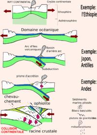 Mod�le de tectonique des plaques
