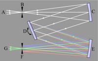 Principe de fonctionnement d'un monochromateur: le réseau permet de séparer les couleurs.