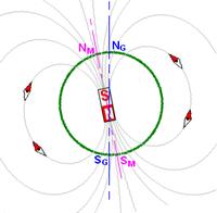 Le champ magnétique terrestre peut être vu comme celui d'un aimant droit.