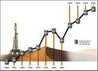 Evolution de la part importée dans la consommation totale de pétrole aux USA.  Georg W. Bush, discours sur l'état de l'union, 31 janvier 2006: