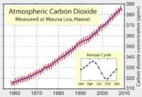 L'homme émet chaque année 24 milliards de tonnes de C02 dans l'atmosphère. La concentration de ce gaz à effet de serre a augmenté de 30% en un siècle - Tous les pays membres de la Convention-cadre des Nations unies sur les changements climatiques ont pour objectif de stabiliser les concentrations de gaz à effet de serre dans l'atmosphère à un niveau qui empêche toute perturbation anthropique dangereuse du système climatique.