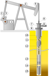 Oil well scheme.svg