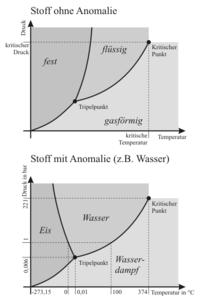 """Diagrammes de phase d'un corps pur """"habituel"""" et de l'eau"""