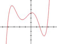 Un exemple de polynôme de degré 5