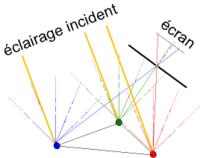 Principe de la chambre noire: les rayons qui passent par le trou proviennent de différentes directions, donc de différents points de l'objet observé