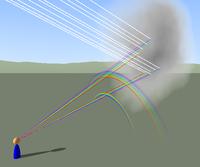 Formation de l'arc en ciel