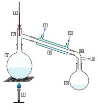 Distillation simple sans la colonne à fractionner, souvent utilisée par les chimistes.  1. source de chaleur (ici, un brûleur Bunsen) 2. ballon à distiller 3. tête de distillation 4. thermomètre 5. réfrigérant à eau 6. entrée d'eau de refroidissement 7. sortie d'eau de refroidissement 8. ballon de réception des gouttes de distillat 9. vers une pompe à vide éventuelle 10. adaptateur pour la pompe à vide