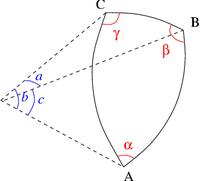 Fig. 3 - Triangle sphérique: dimensions réduites a, b et c; angles α, β et γ.