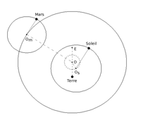 La trajectoire de Mars selon Ptolémée. Le point E est l'équant; O est le centre de l'excentrique, tracé en pointillés. Les droites (Om-Mars) et (Os-Soleil) restent toujours parallèles entre elles.