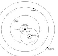 Le système de Tycho Brahé.