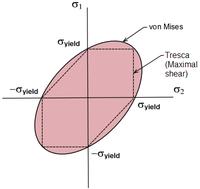 Comparaison des critères de Tresca et de Von Mises