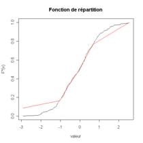 La fonction de répartition empirique (noir) et la fonction continue affine par morceaux associées à un histogramme