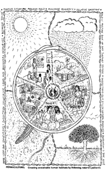 Le Mandala de la permaculture  résume les principes de la permaculture.