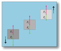 Trois solide de densités différentes peuvent subir une poussée d'Archimède inférieure, égale ou supérieure à leur poids.